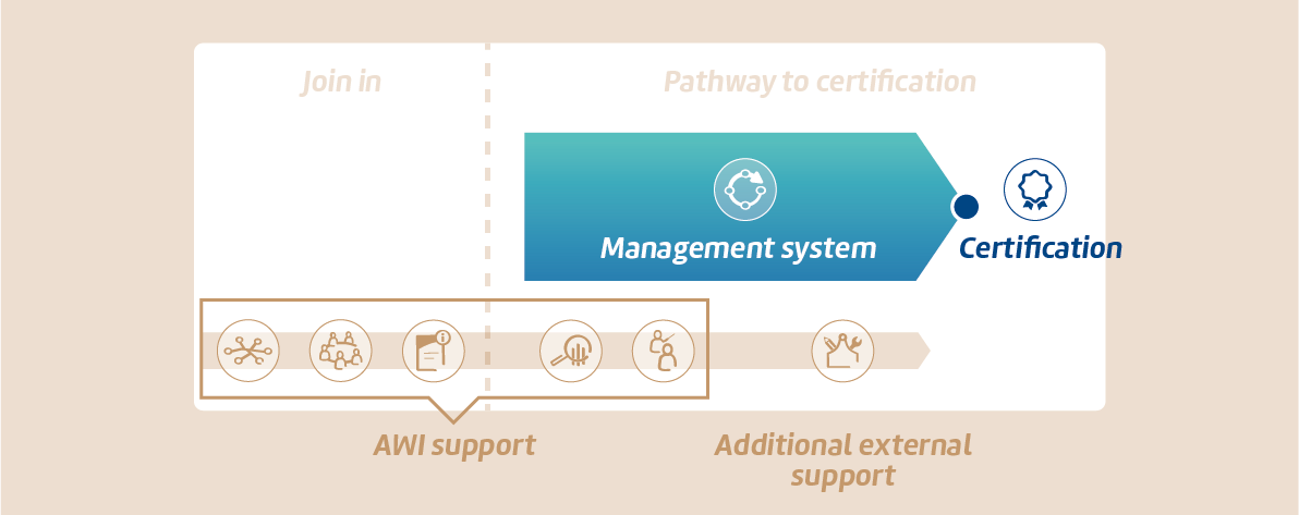 Pathway To Certification Active Well Being Initiative