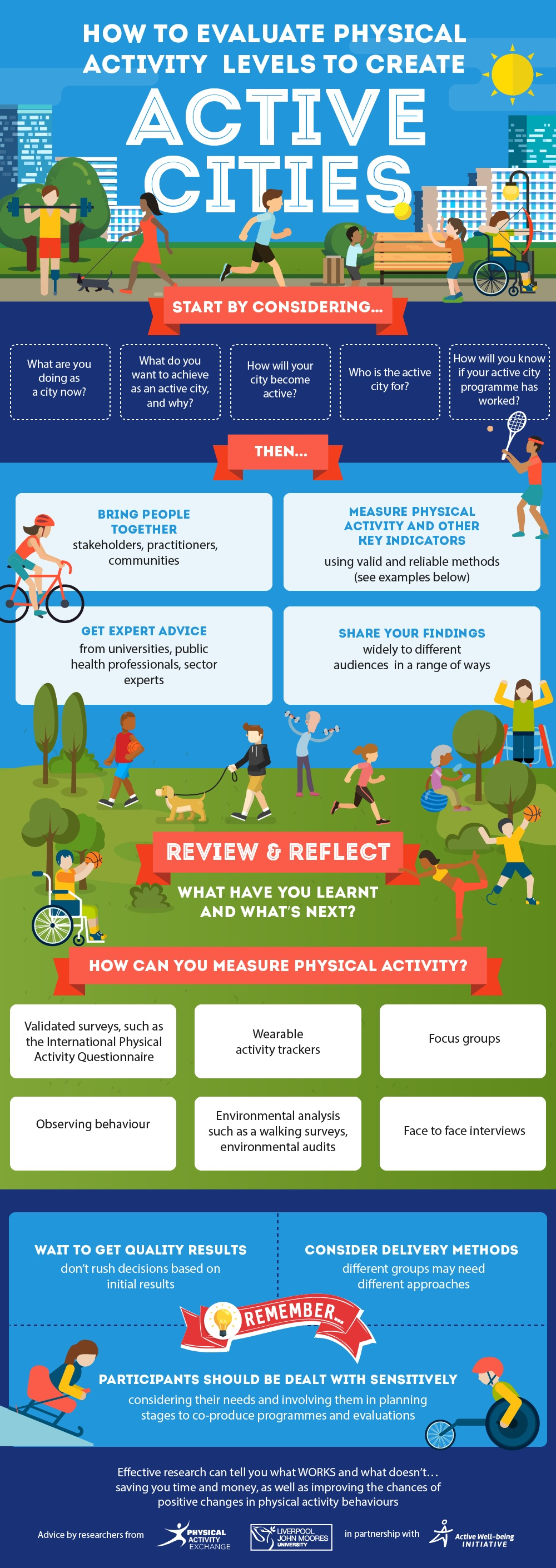 Infographic: how to evaluate physical activity levels to create active cities